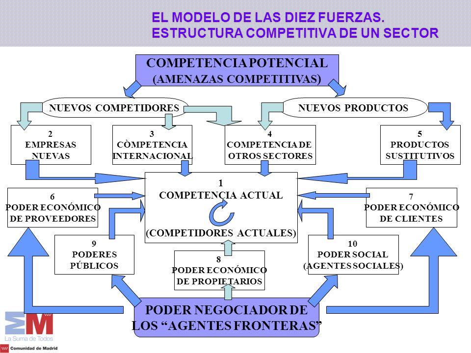 6 PODER ECONÓMICO DE PROVEEDORES EL MODELO DE LAS DIEZ FUERZAS. ESTRUCTURA COMPETITIVA DE UN SECTOR COMPETENCIA POTENCIAL (AMENAZAS COMPETITIVAS ) 1 C