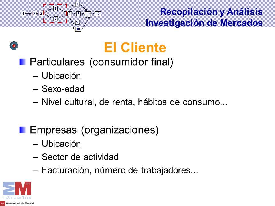 Particulares (consumidor final) –Ubicación –Sexo-edad –Nivel cultural, de renta, hábitos de consumo... Empresas (organizaciones) –Ubicación –Sector de