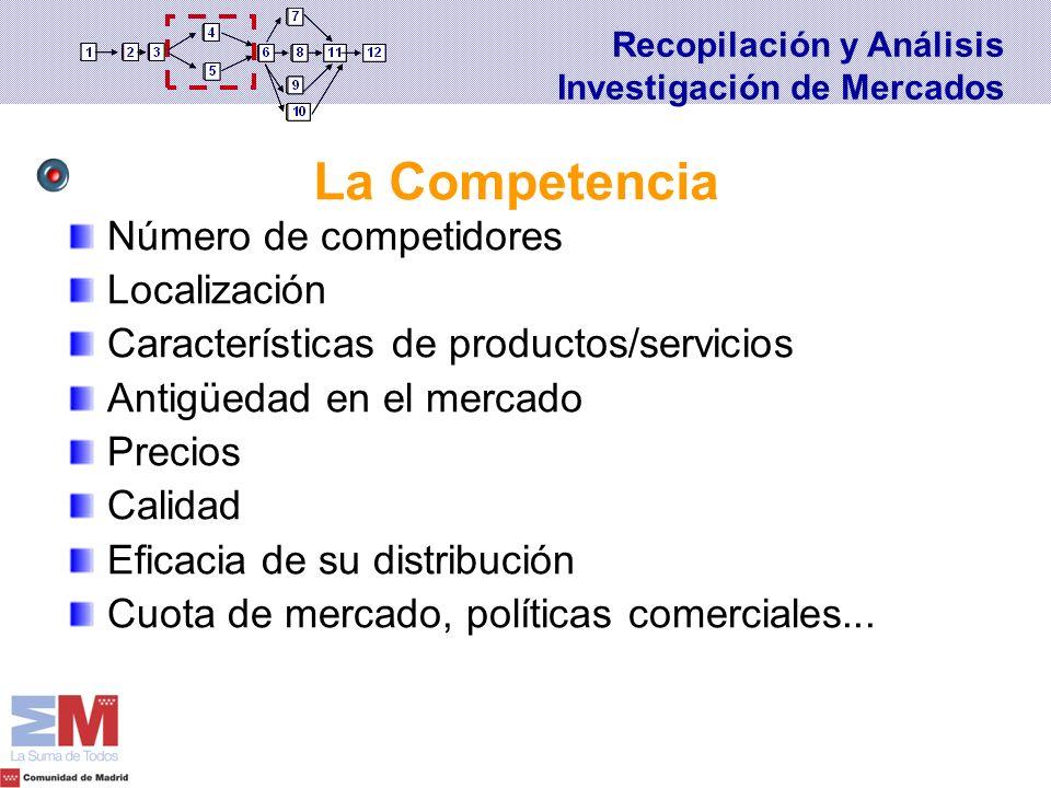 Número de competidores Localización Características de productos/servicios Antigüedad en el mercado Precios Calidad Eficacia de su distribución Cuota