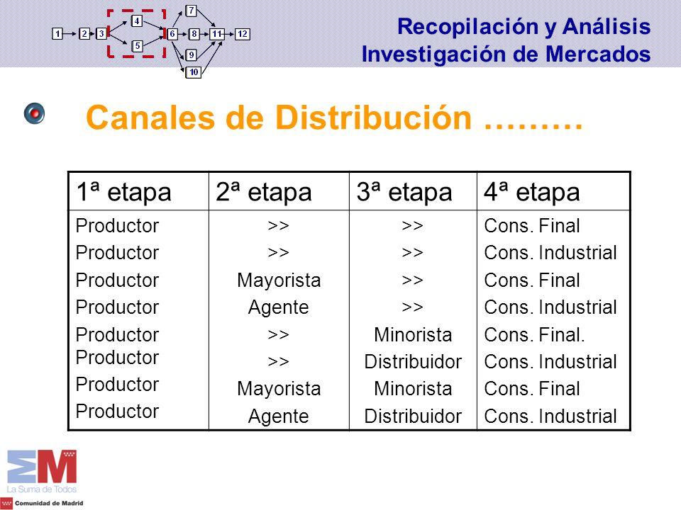 1ª etapa2ª etapa3ª etapa4ª etapa Productor Productor >> Mayorista Agente >> Mayorista Agente >> Minorista Distribuidor Minorista Distribuidor Cons. Fi