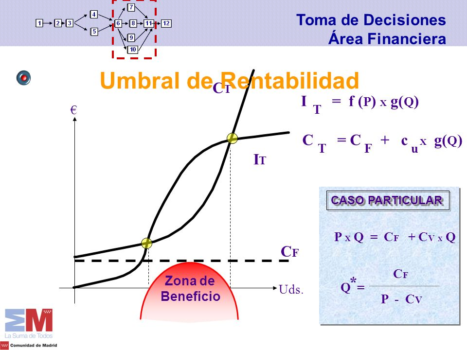 I T = f ( P ) X g( Q ) C T = C + c X g( Q ) Fu CFCF CASO PARTICULAR P X Q = C F + C V X Q Q = CFCF P - C V * Uds. ITIT CTCT Zona de Beneficio Umbral d