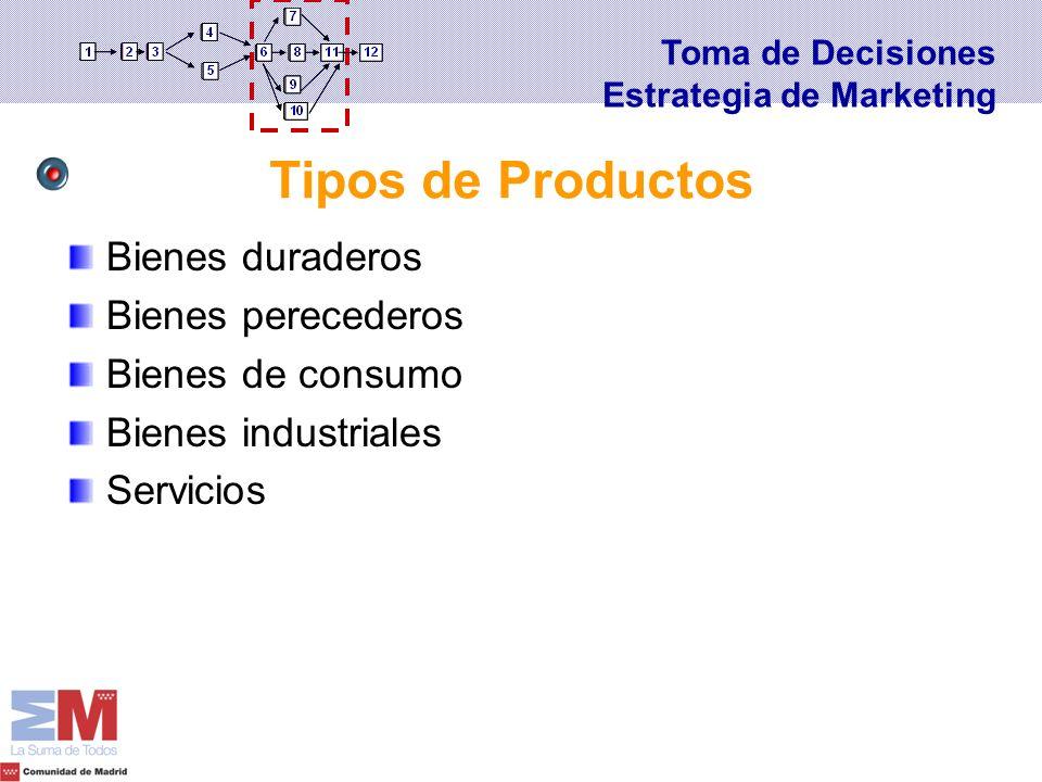 Bienes duraderos Bienes perecederos Bienes de consumo Bienes industriales Servicios Tipos de Productos Toma de Decisiones Estrategia de Marketing