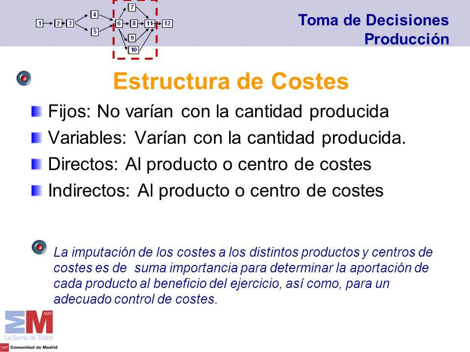 Fijos: No varían con la cantidad producida Variables: Varían con la cantidad producida. Directos: Al producto o centro de costes Indirectos: Al produc