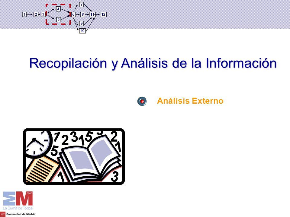 Recopilación y Análisis de la Información Análisis Externo