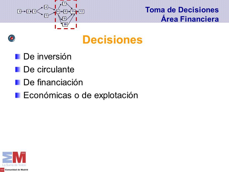 De inversión De circulante De financiación Económicas o de explotación Decisiones Toma de Decisiones Área Financiera