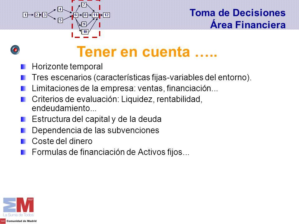 Horizonte temporal Tres escenarios (características fijas-variables del entorno). Limitaciones de la empresa: ventas, financiación... Criterios de eva