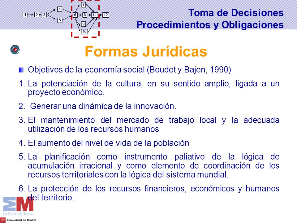 Objetivos de la economía social (Boudet y Bajen, 1990) 1.La potenciación de la cultura, en su sentido amplio, ligada a un proyecto económico. 2. Gener