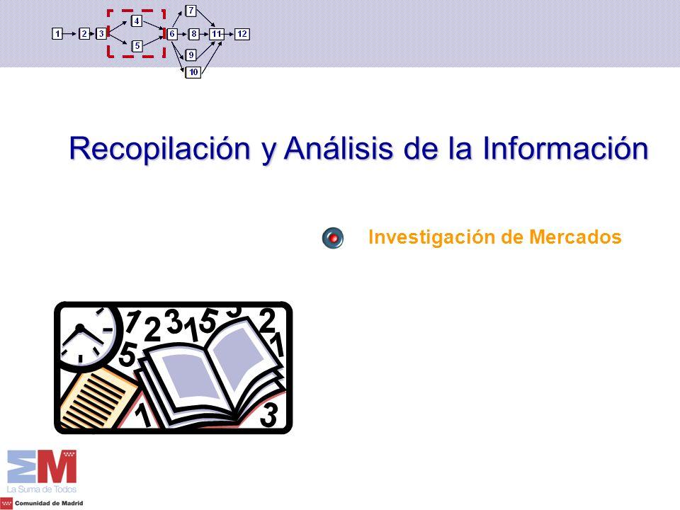 Recopilación y Análisis de la Información Investigación de Mercados