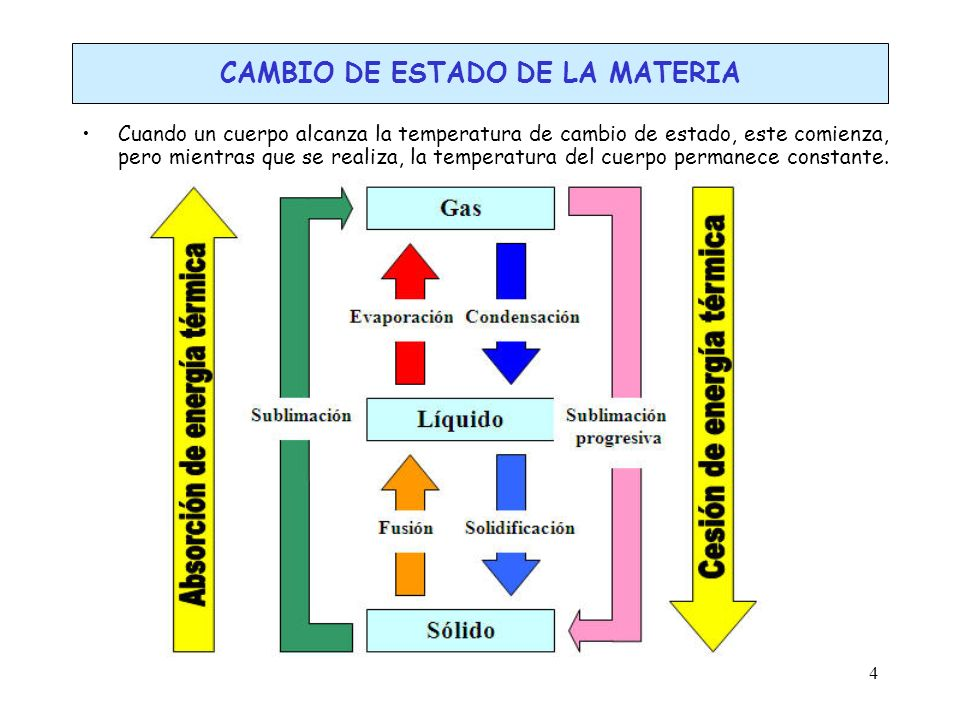 5 CALOR, TEMPERATURA Y EQUILIBRIO TÉRMICO Calor y temperatura son conceptos diferente.