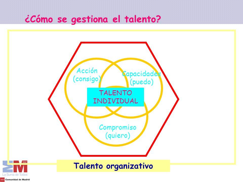¿Cómo se gestiona el talento? TALENTO INDIVIDUAL Compromiso (quiero) Acción (consigo) Capacidades (puedo) Liderazgo Cultura Organización y sistemas re