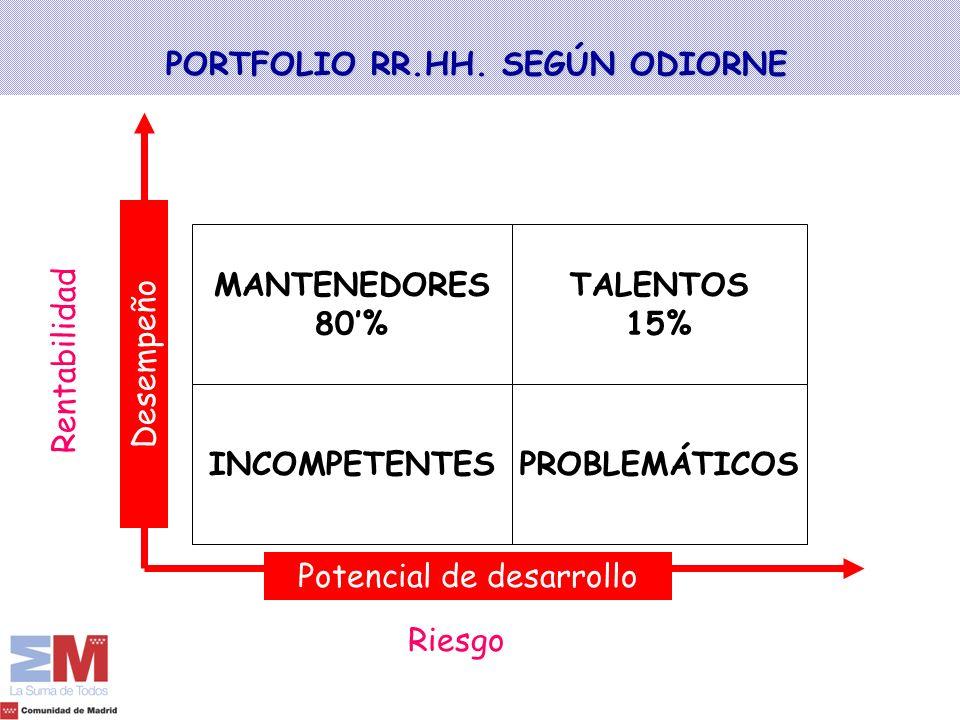 PORTFOLIO RR.HH. SEGÚN ODIORNE TALENTOS 15% PROBLEMÁTICOS MANTENEDORES 80% INCOMPETENTES Potencial de desarrollo DesempeñoRentabilidad Riesgo Bajo Alt