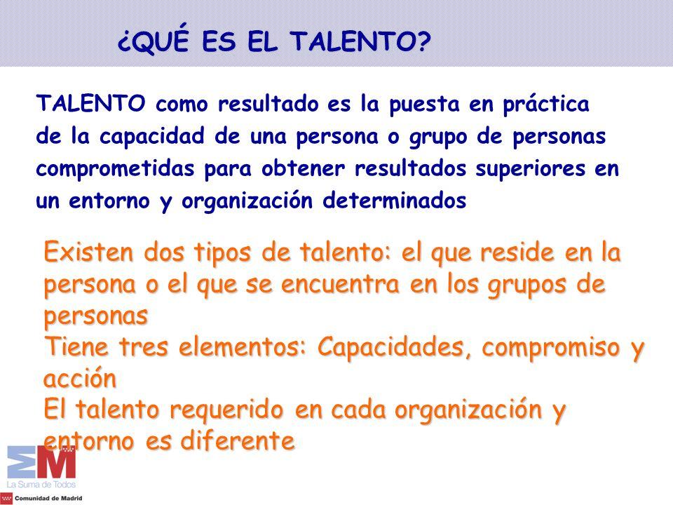 ¿QUÉ ES EL TALENTO? Existen dos tipos de talento: el que reside en la persona o el que se encuentra en los grupos de personas Tiene tres elementos: Ca