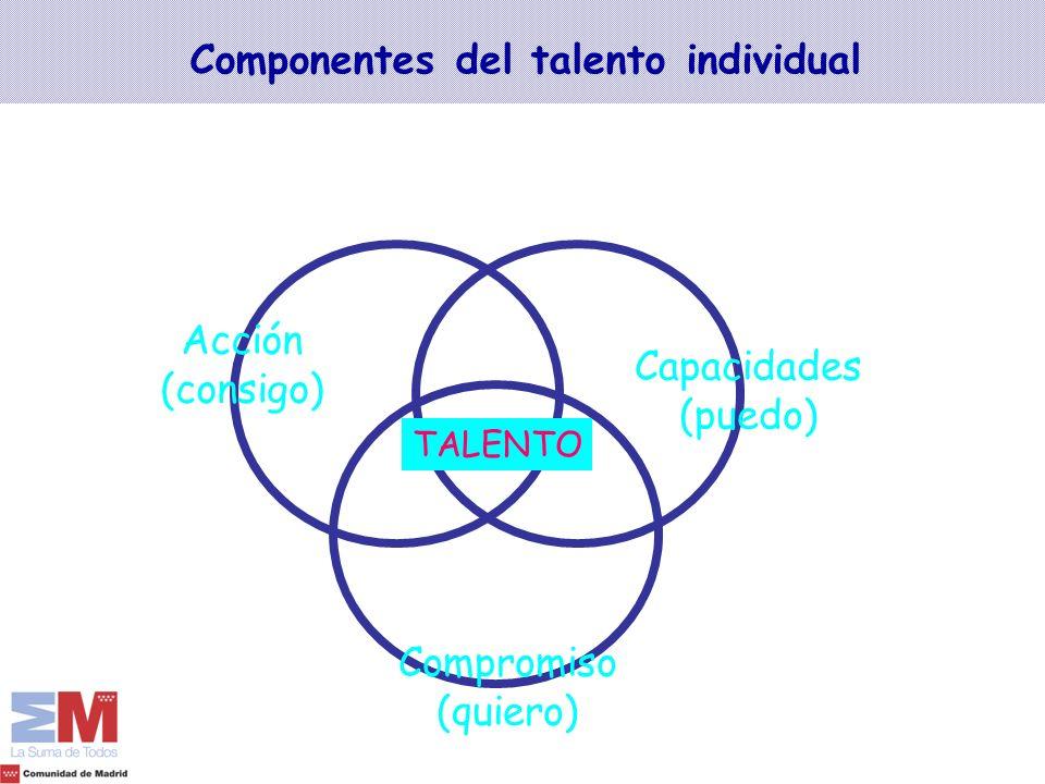 Componentes del talento individual TALENTO Compromiso (quiero) Acción (consigo) Capacidades (puedo)