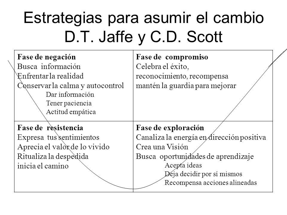Estrategias para asumir el cambio D.T. Jaffe y C.D. Scott Fase de negación Busca información Enfrentar la realidad Conservar la calma y autocontrol Da
