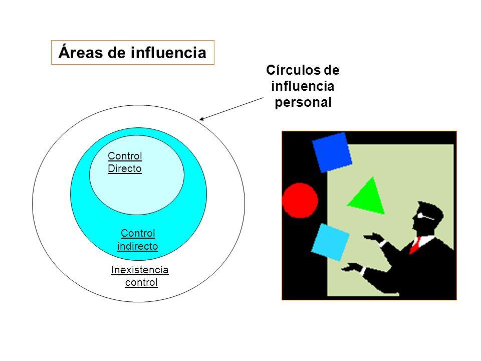 Control indirecto Control Directo Círculos de influencia personal Inexistencia control Áreas de influencia