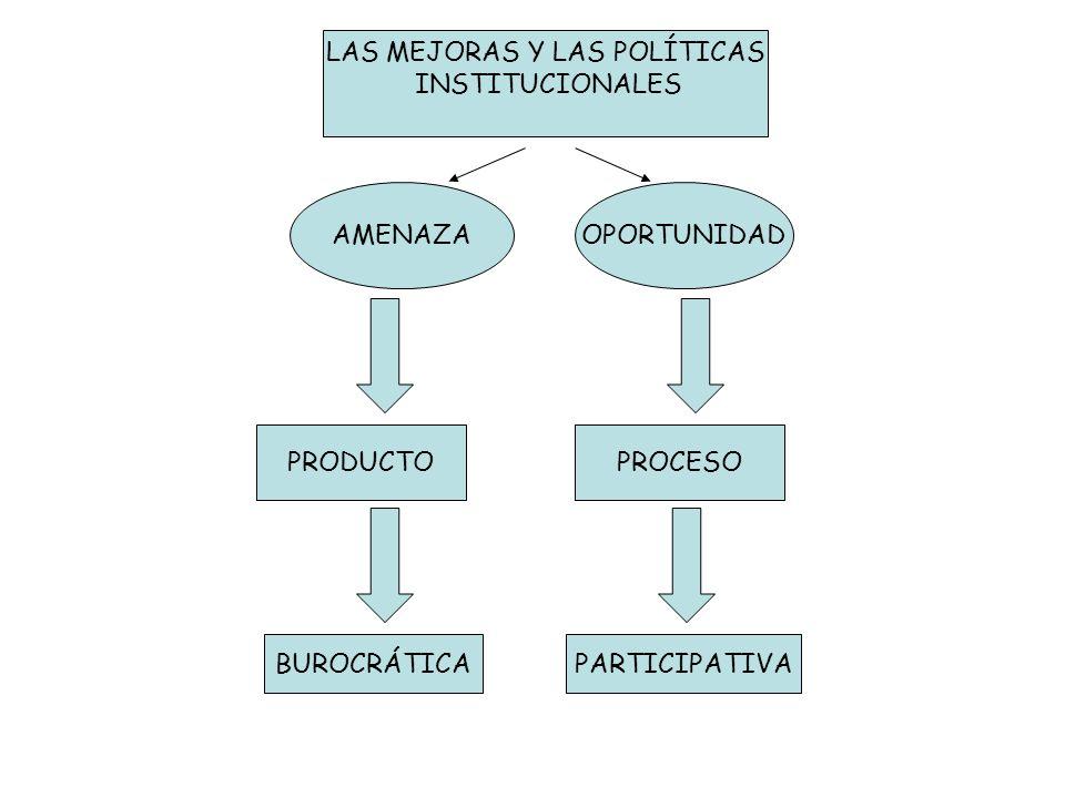 LAS MEJORAS Y LAS POLÍTICAS INSTITUCIONALES AMENAZAOPORTUNIDAD PRODUCTOPROCESO BUROCRÁTICAPARTICIPATIVA