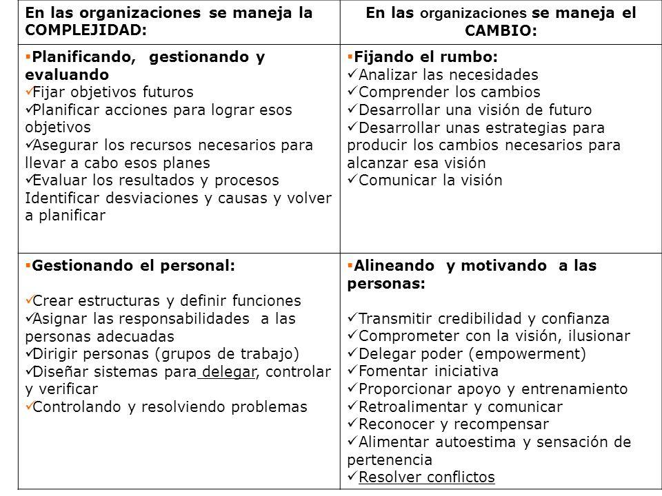 En las organizaciones se maneja la COMPLEJIDAD: En las organizaciones se maneja el CAMBIO: Planificando, gestionando y evaluando Fijar objetivos futur