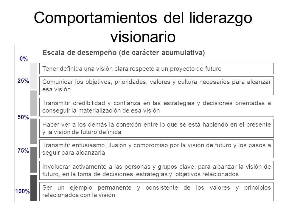 Comportamientos del liderazgo visionario 0% 25% 50% 75% 100% Comunicar los objetivos, prioridades, valores y cultura necesarios para alcanzar esa visi