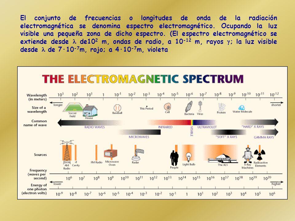 J. C. Maxwell propone que la luz es una onda de naturaleza electromagnética que, al igual que las ondas en una cuerda, se caracteriza por su frecuenci