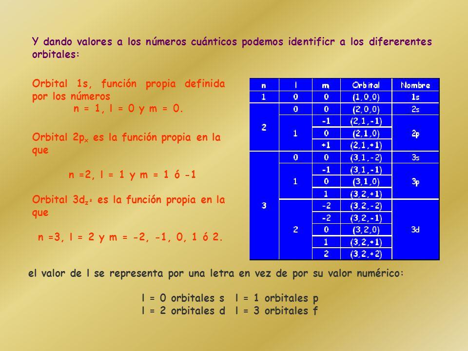 MODELO MECANOCUÁNTICO DEL ÁTOMO funciones (x,y,z) propiasorbitales atómicos (OA), la energía Cuando la ecuación de Schrödinguer se aplica a un electrón en un átomo se obtienen las funciones (x,y,z) propias, denominadas orbitales atómicos (OA), que describen el estado del electrón, y los valores de la energía, E, de cada una.