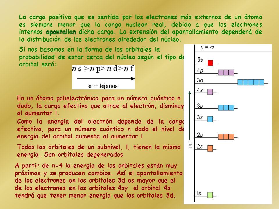 Energía de los OA En el átomo de hidrógeno, En el átomo de hidrógeno, En los átomos polielectrónicos En los átomos polielectrónicos La energía de los