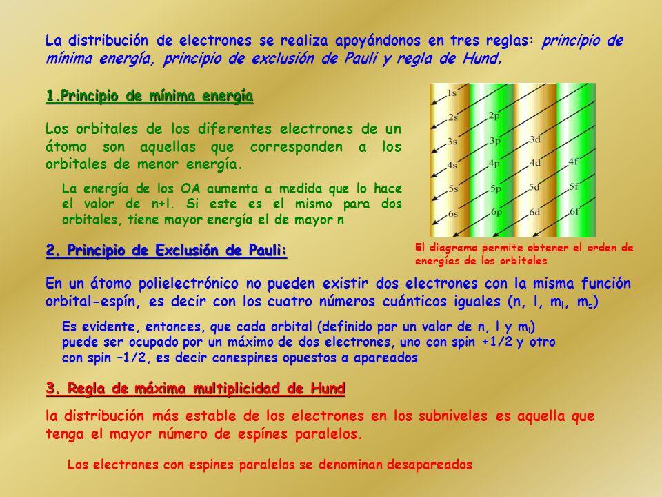 Configuraciones electrónicas Escribir la configuración electrónica de un átomo consiste en indicar cómo se distribuyen sus electrones entre los difere