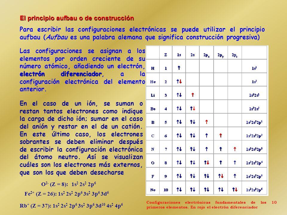 2. Principio de Exclusión de Pauli: En un átomo polielectrónico no pueden existir dos electrones con la misma función orbital-espín, es decir con los