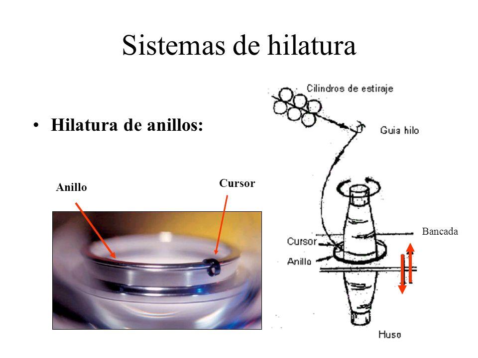 Sistemas de hilatura Hilatura de anillos: Bancada Cursor Anillo