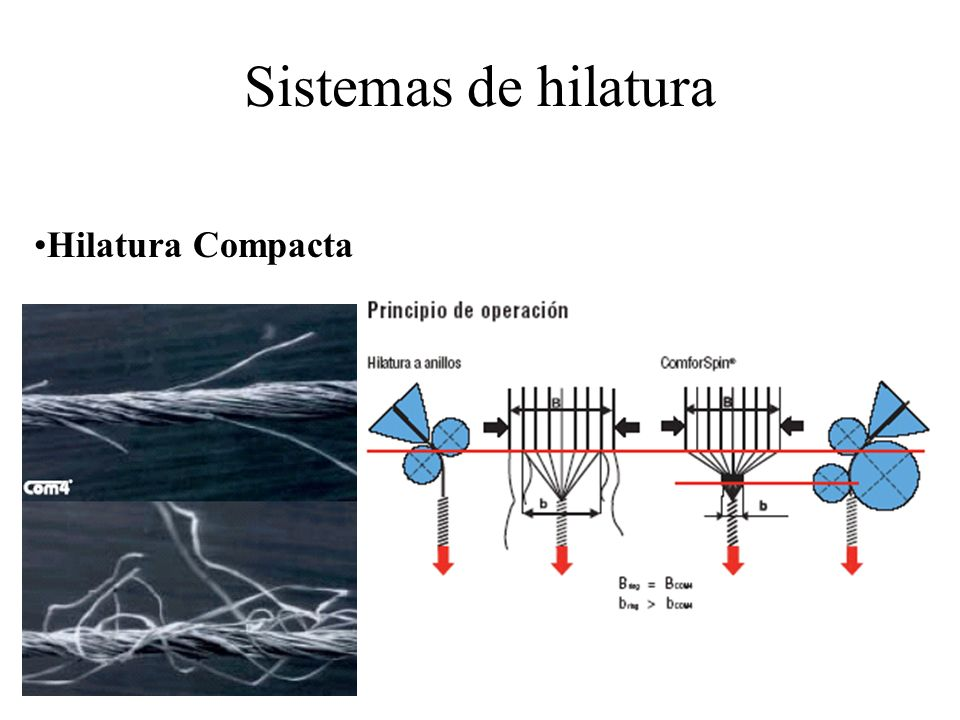 Sistemas de hilatura Hilatura Compacta