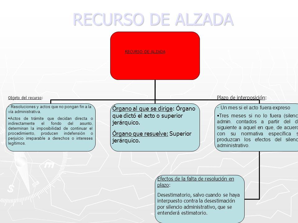 RECURSO DE ALZADA Objeto del recurso: - Resoluciones y actos que no pongan fin a la vía administrativa. Actos de trámite que decidan directa o indirec