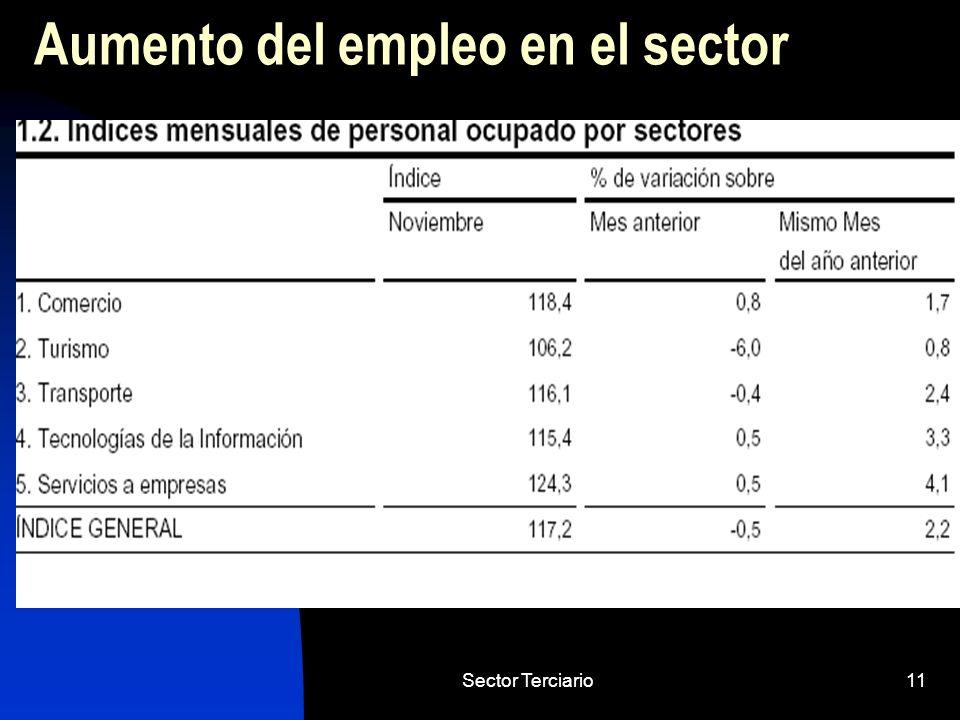 Sector Terciario11 Aumento del empleo en el sector