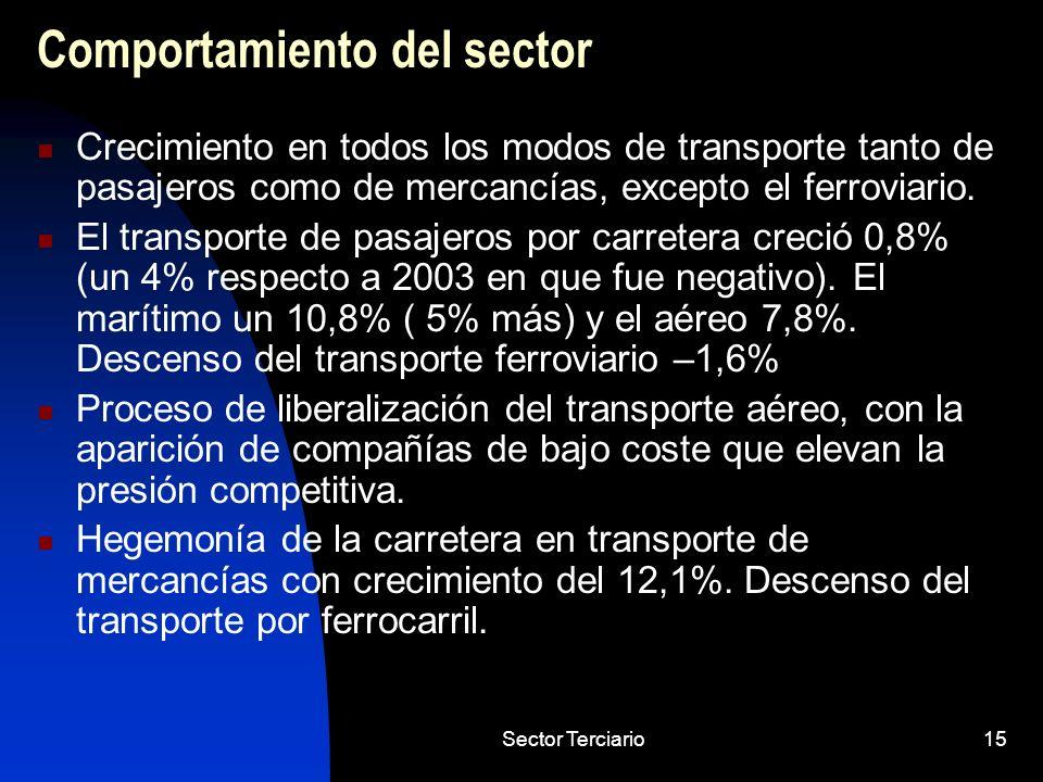 Sector Terciario15 Comportamiento del sector Crecimiento en todos los modos de transporte tanto de pasajeros como de mercancías, excepto el ferroviari