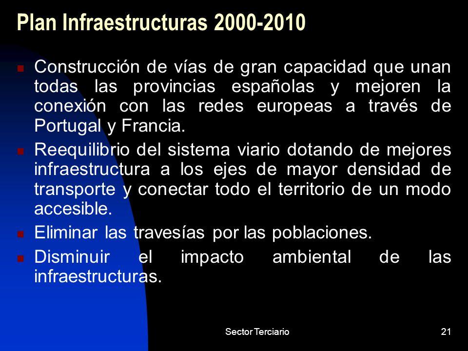 Sector Terciario21 Plan Infraestructuras 2000-2010 Construcción de vías de gran capacidad que unan todas las provincias españolas y mejoren la conexió