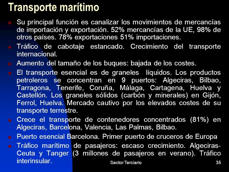 Sector Terciario35 Transporte marítimo Su principal función es canalizar los movimientos de mercancías de importación y exportación. 52% mercancías de