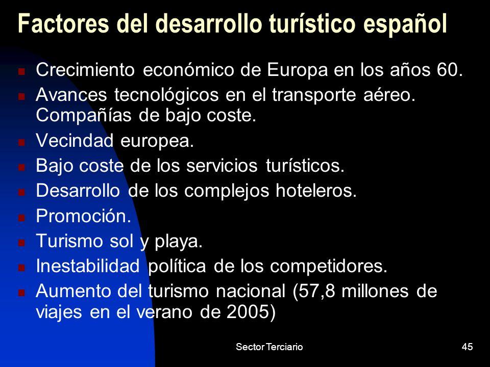 Sector Terciario45 Factores del desarrollo turístico español Crecimiento económico de Europa en los años 60. Avances tecnológicos en el transporte aér