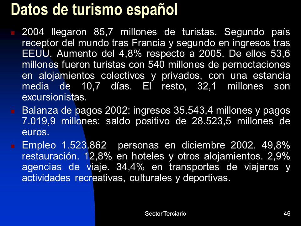 Sector Terciario46 Datos de turismo español 2004 llegaron 85,7 millones de turistas. Segundo país receptor del mundo tras Francia y segundo en ingreso