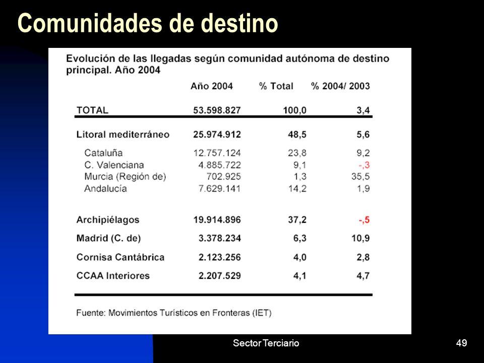 Sector Terciario49 Comunidades de destino