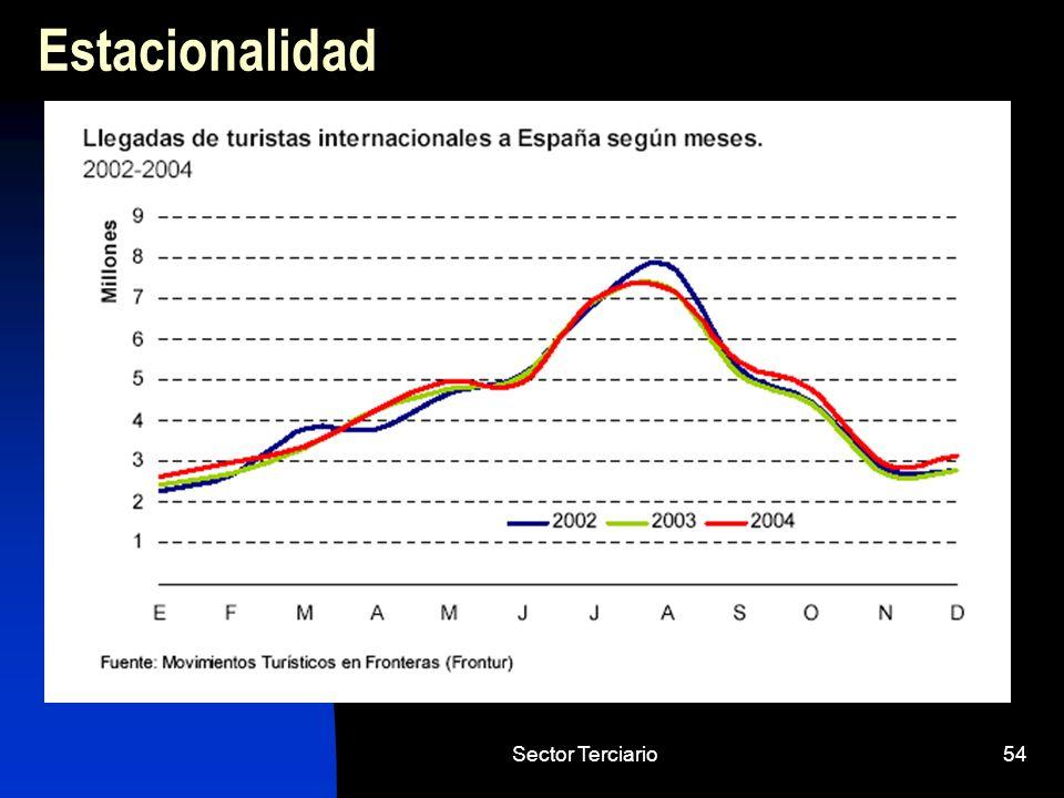Sector Terciario54 Estacionalidad