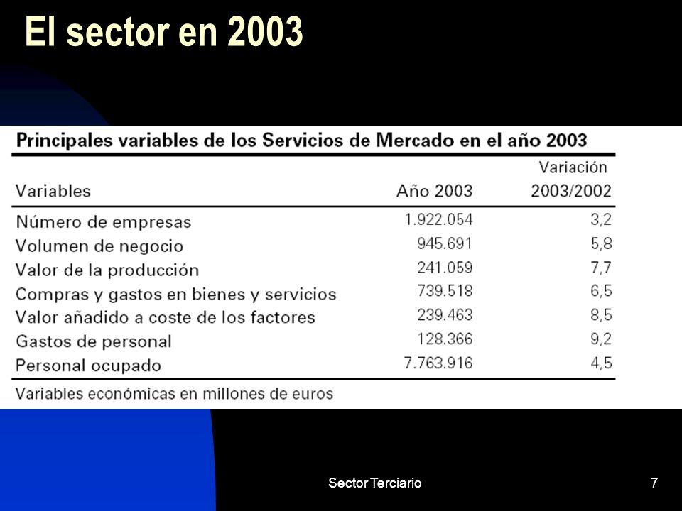 Sector Terciario38 Transporte aéreo Rápido crecimiento del transporte aéreo tanto en pasajeros como en mercancías.