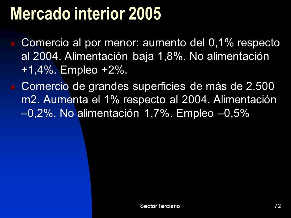 Sector Terciario72 Mercado interior 2005 Comercio al por menor: aumento del 0,1% respecto al 2004. Alimentación baja 1,8%. No alimentación +1,4%. Empl