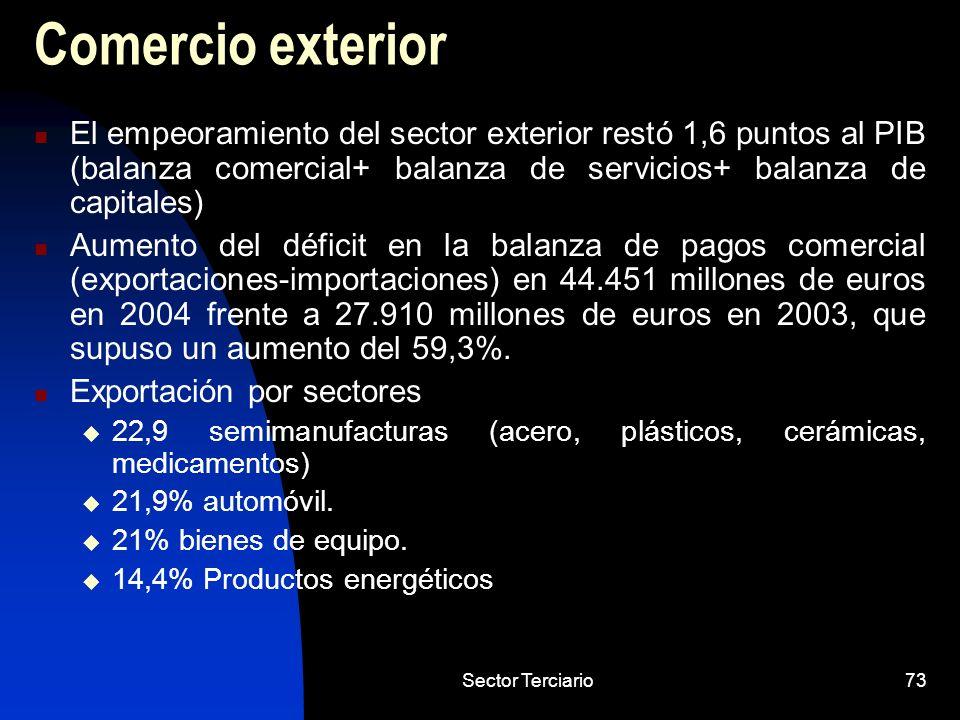 Sector Terciario73 Comercio exterior El empeoramiento del sector exterior restó 1,6 puntos al PIB (balanza comercial+ balanza de servicios+ balanza de
