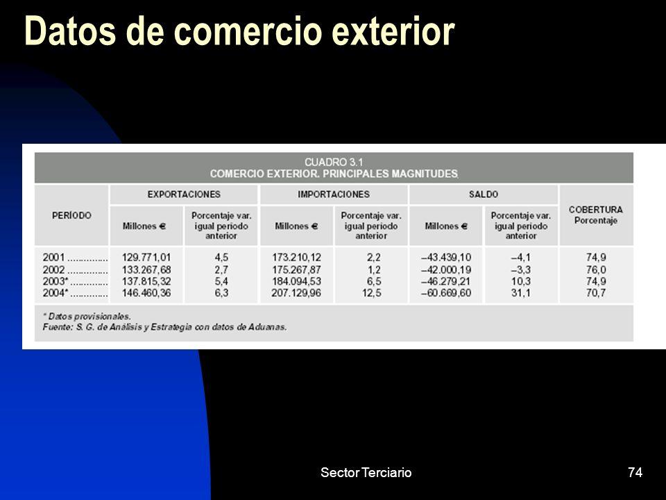 Sector Terciario74 Datos de comercio exterior