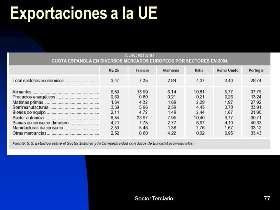 Sector Terciario77 Exportaciones a la UE