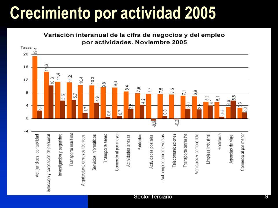 Sector Terciario20 Principales corredores de tráfico Importancia de los corredores transversales como consecuencia de la distribución espacial de la actividad económica y de población.