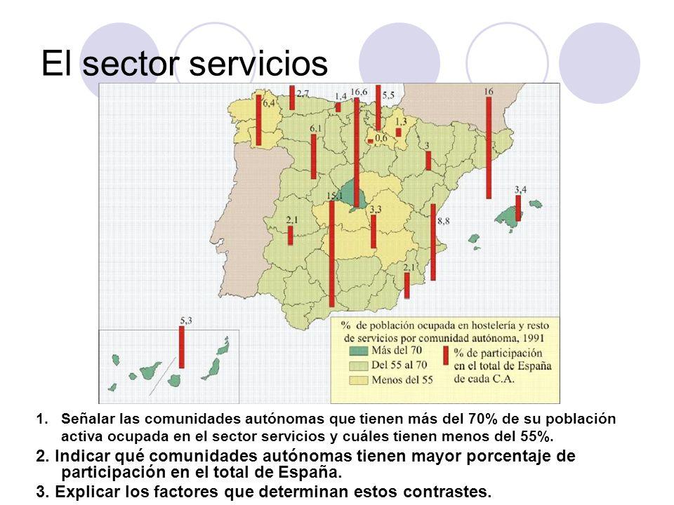 1.Señalar las comunidades autónomas que tienen más del 70% de su población activa ocupada en el sector servicios y cuáles tienen menos del 55%. 2. Ind