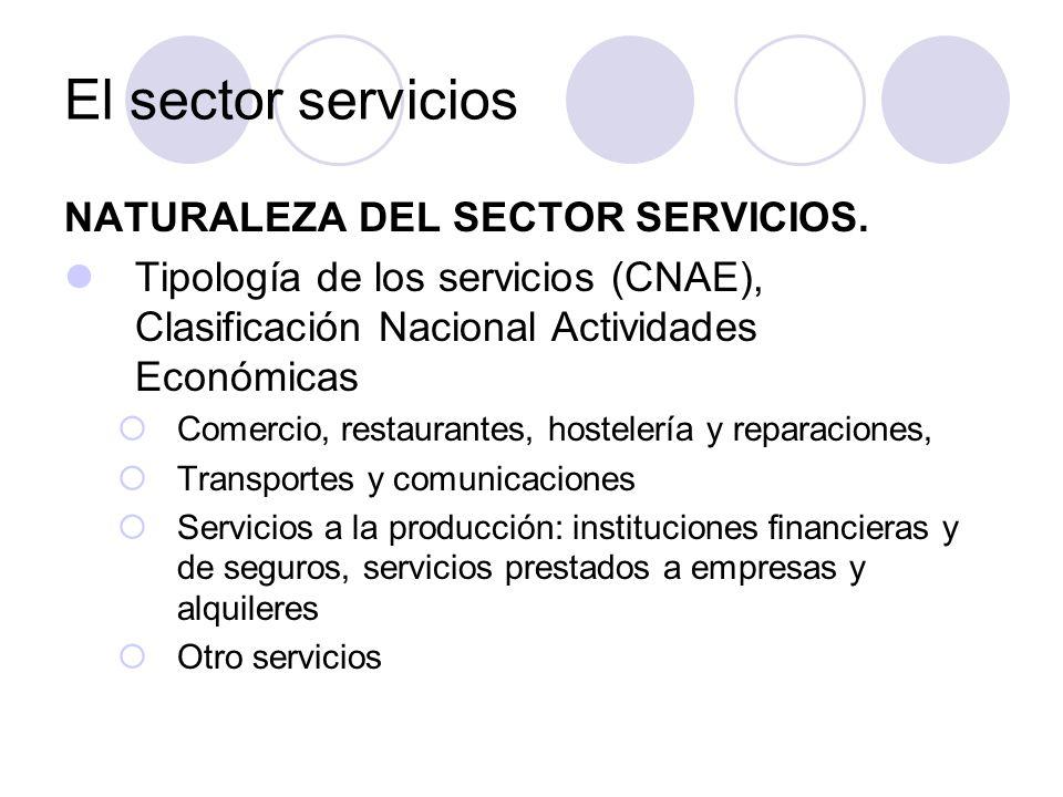 NATURALEZA DEL SECTOR SERVICIOS. Tipología de los servicios (CNAE), Clasificación Nacional Actividades Económicas Comercio, restaurantes, hostelería y