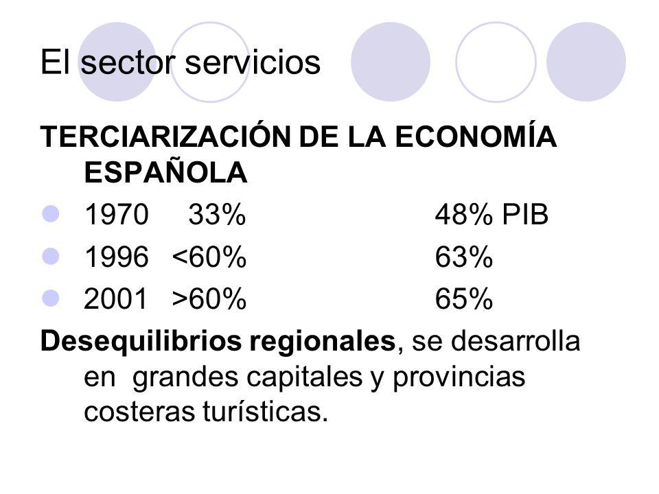 TERCIARIZACIÓN DE LA ECONOMÍA ESPAÑOLA 1970 33%48% PIB 1996<60%63% 2001>60%65% Desequilibrios regionales, se desarrolla en grandes capitales y provinc