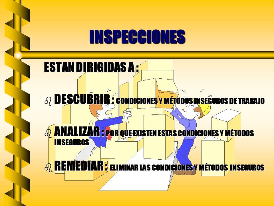 INSPECCIONES ESTAN DIRIGIDAS A : b DESCUBRIR : CONDICIONES Y MÉTODOS INSEGUROS DE TRABAJO b ANALIZAR : POR QUE EXISTEN ESTAS CONDICIONES Y MÉTODOS INSEGUROS b REMEDIAR : ELIMINAR LAS CONDICIONES Y MÉTODOS INSEGUROS