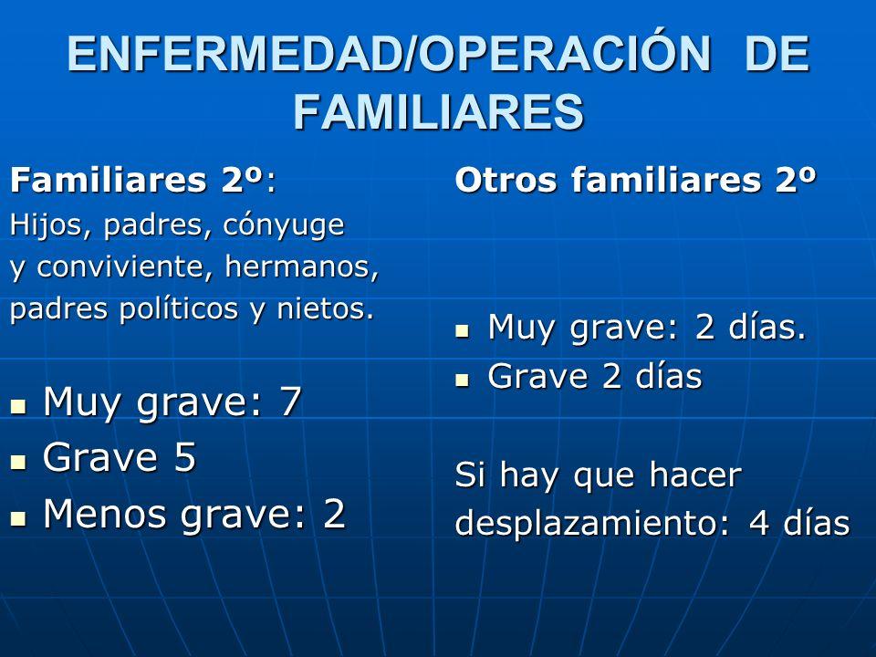 ENFERMEDAD/OPERACIÓN DE FAMILIARES Familiares 2º: Hijos, padres, cónyuge y conviviente, hermanos, padres políticos y nietos. Muy grave: 7 Muy grave: 7