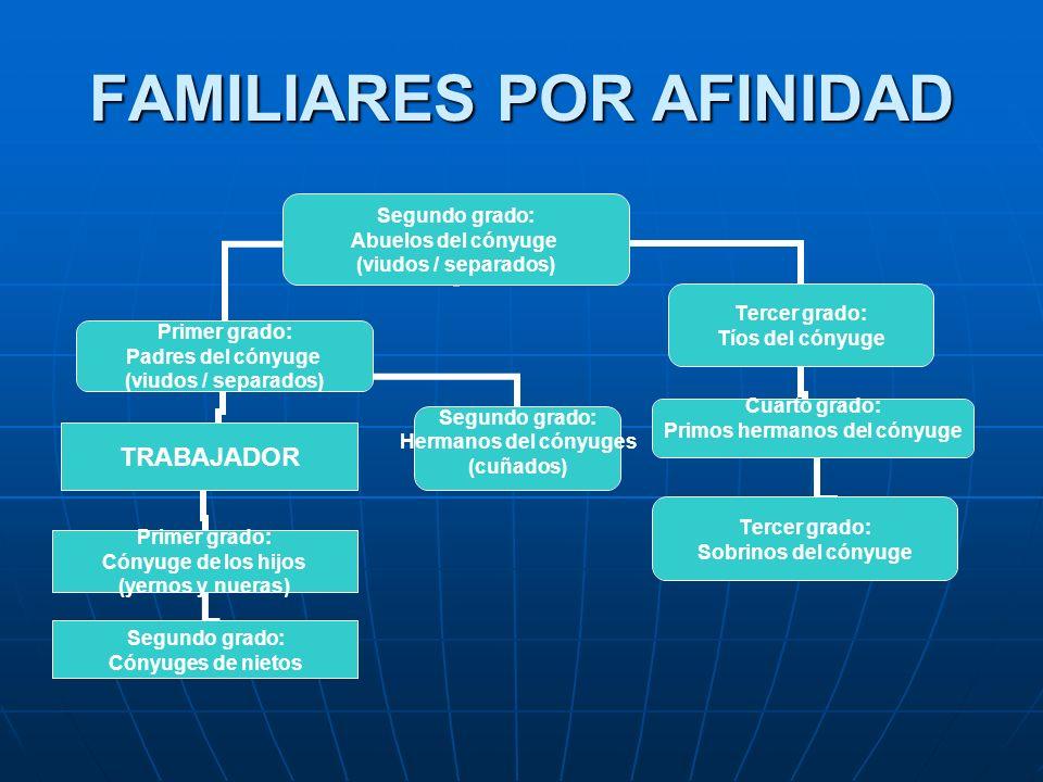 FAMILIARES POR AFINIDAD Segundo grado: Abuelos del cónyuge (viudos / separados) Primer grado: Padres del cónyuge (viudos / separados) TRABAJADOR Prime